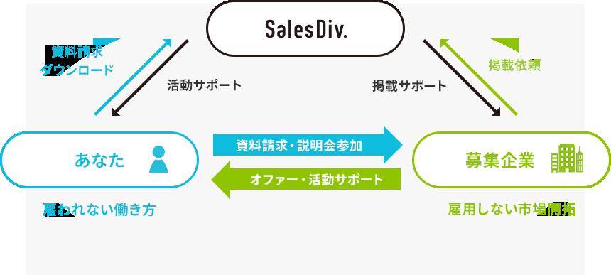 SalesDiv.はあなたのクラウド営業部